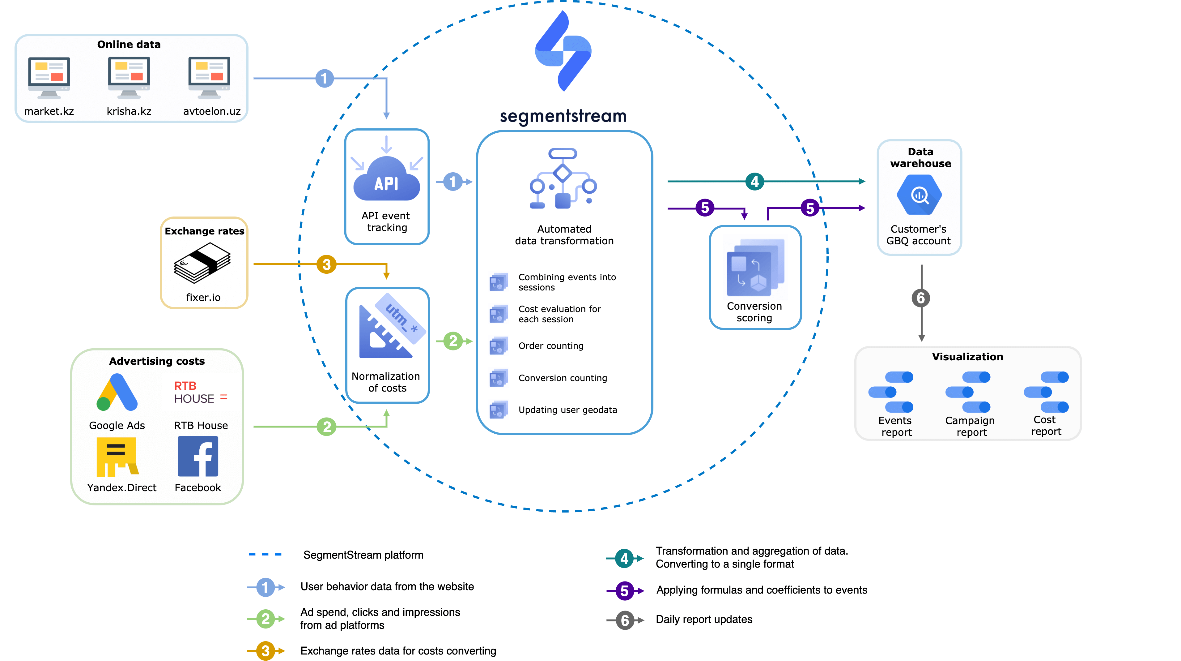The overall architecture of the solution