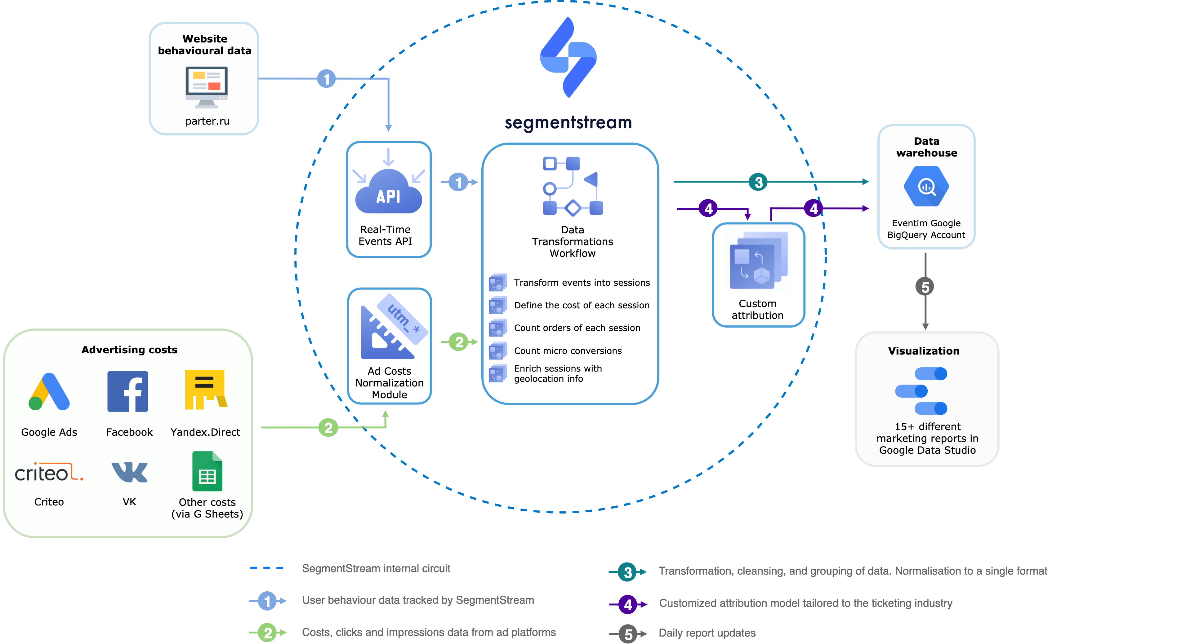 Overall SegmentStraem solution architecture for the Parter.ru (Eventim)